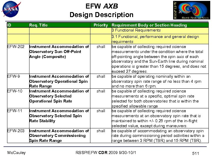 EFW AXB Design Description ID Req. Title EFW-202 Instrument Accommodation of Observatory Sun Off-Point