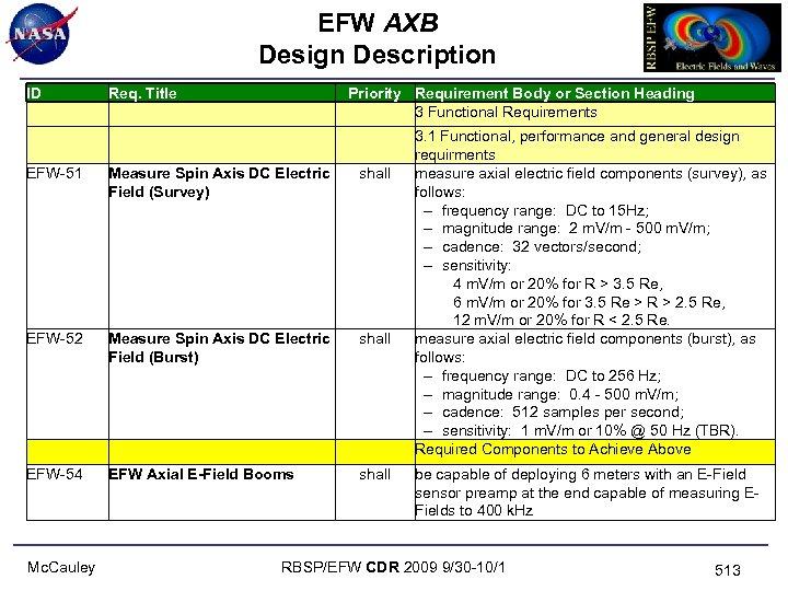 EFW AXB Design Description ID Req. Title EFW-51 Measure Spin Axis DC Electric Field