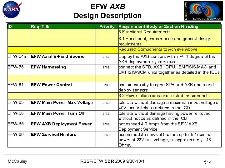 EFW AXB Design Description ID Req. Title EFW-54 a EFW Axial E-Field Booms shall