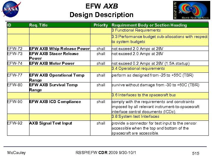 EFW AXB Design Description ID Req. Title EFW-72 EFW-73 EFW AXB Whip Release Power