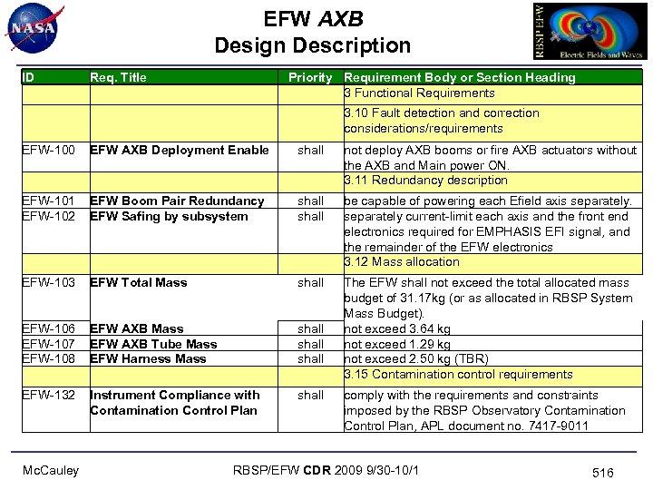 EFW AXB Design Description ID Req. Title EFW-100 EFW AXB Deployment Enable EFW-101 EFW-102