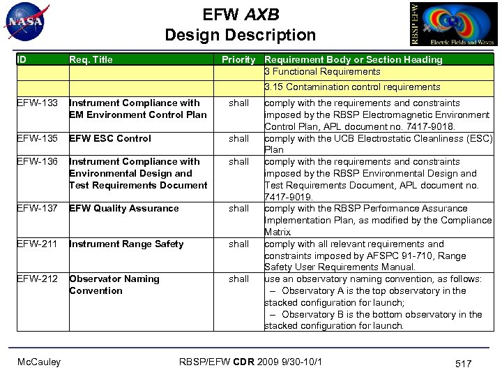 EFW AXB Design Description ID Req. Title EFW-133 Instrument Compliance with EM Environment Control