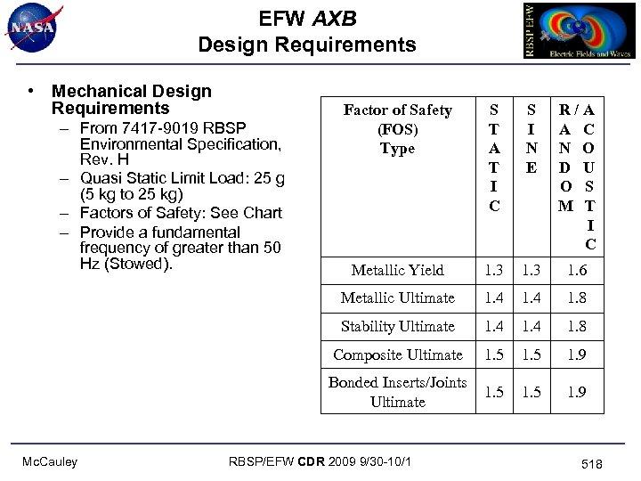 EFW AXB Design Requirements • Mechanical Design Requirements S I N E R/A A