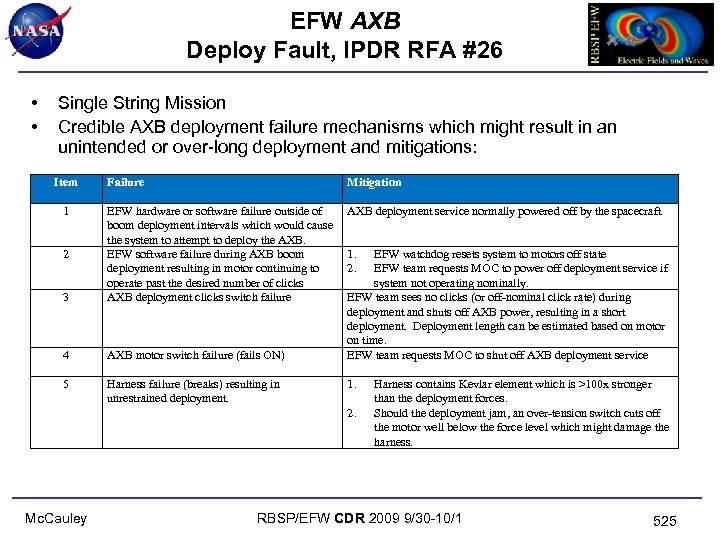 EFW AXB Deploy Fault, IPDR RFA #26 • • Single String Mission Credible AXB