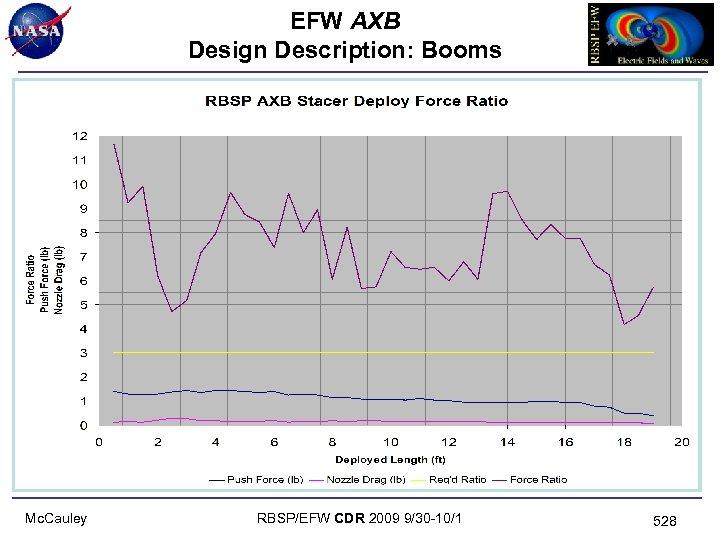 EFW AXB Design Description: Booms Mc. Cauley RBSP/EFW CDR 2009 9/30 -10/1 528