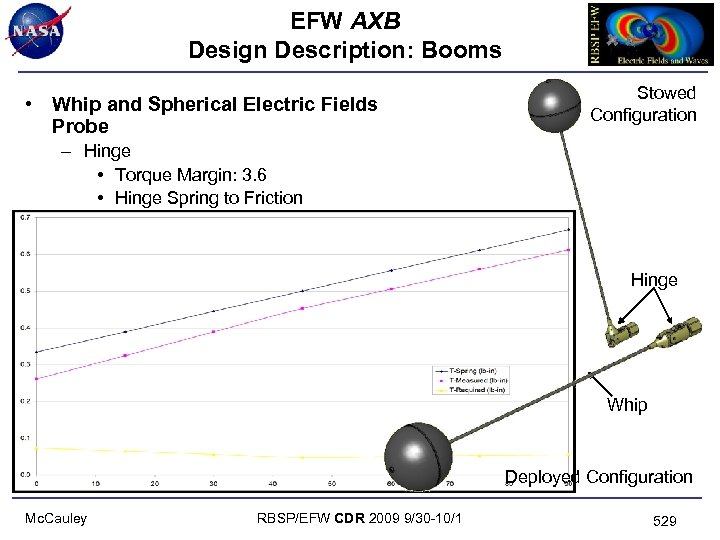 EFW AXB Design Description: Booms Stowed Configuration • Whip and Spherical Electric Fields Probe