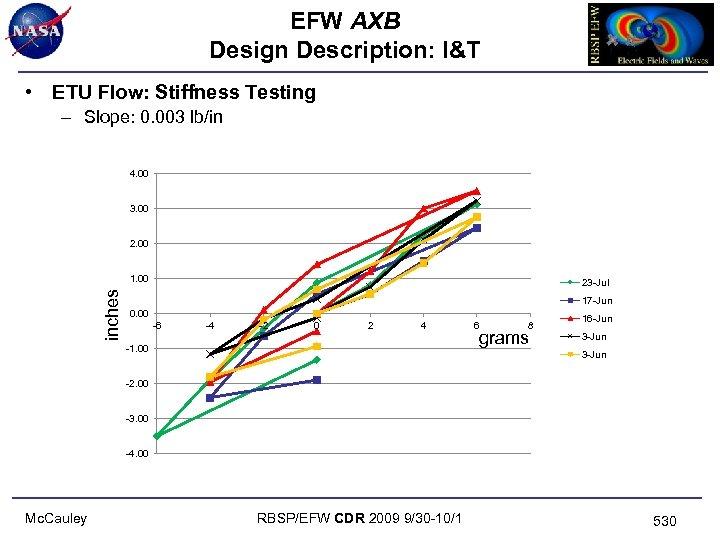 EFW AXB Design Description: I&T • ETU Flow: Stiffness Testing – Slope: 0. 003