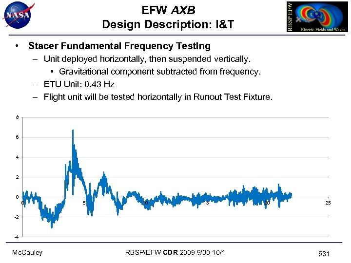 EFW AXB Design Description: I&T • Stacer Fundamental Frequency Testing – Unit deployed horizontally,