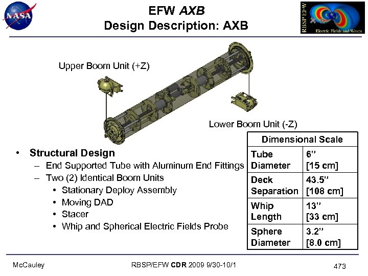 EFW AXB Design Description: AXB Upper Boom Unit (+Z) Lower Boom Unit (-Z) Dimensional