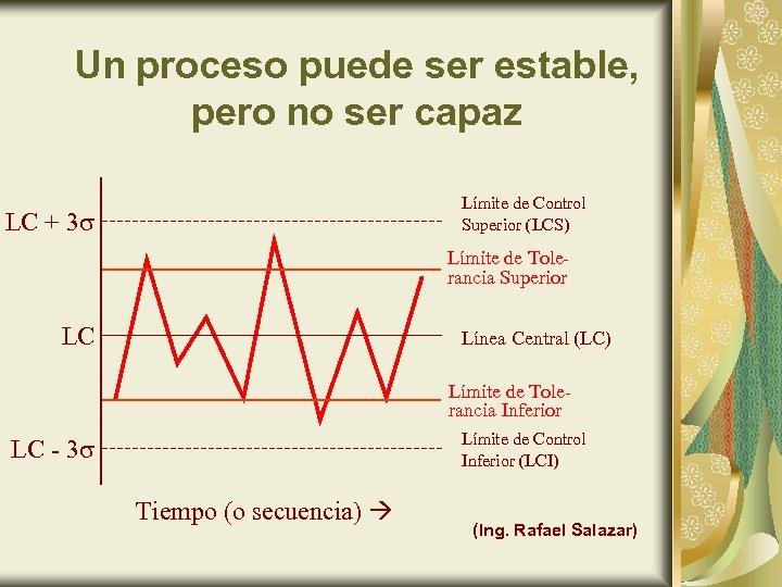 Un proceso puede ser estable, pero no ser capaz Límite de Control Superior (LCS)