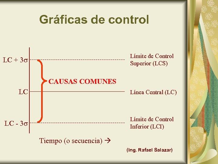 Gráficas de control Límite de Control Superior (LCS) LC + 3 CAUSAS COMUNES LC