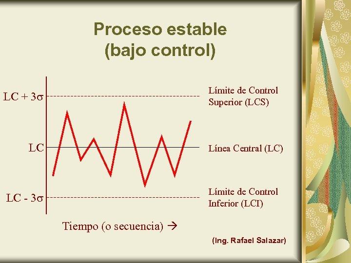 Proceso estable (bajo control) Límite de Control Superior (LCS) LC + 3 LC Línea