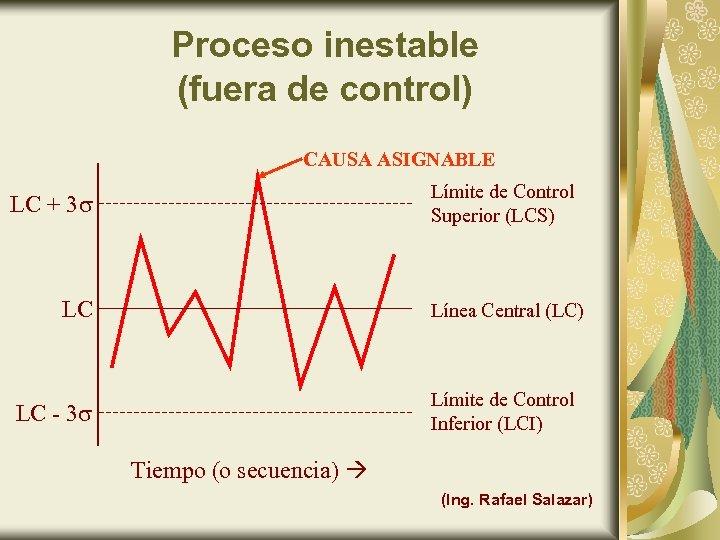 Proceso inestable (fuera de control) CAUSA ASIGNABLE Límite de Control Superior (LCS) LC +