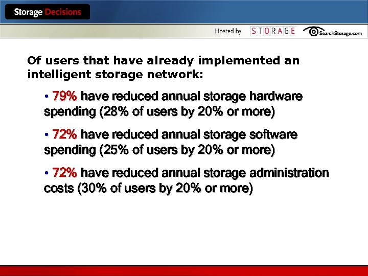 Of users that have already implemented an intelligent storage network: • 79% have reduced