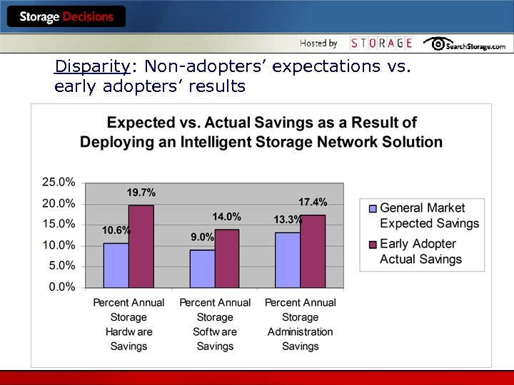 Disparity: Non-adopters' expectations vs. early adopters' results