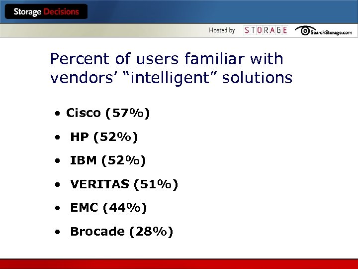 "Percent of users familiar with vendors' ""intelligent"" solutions Cisco (57%) HP (52%) IBM (52%)"