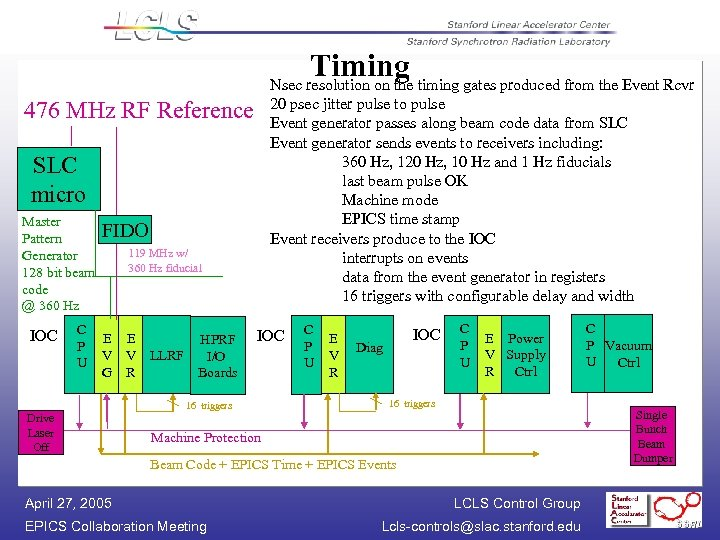 Timing Nsec resolution on the timing gates produced from the Event Rcvr 20 psec