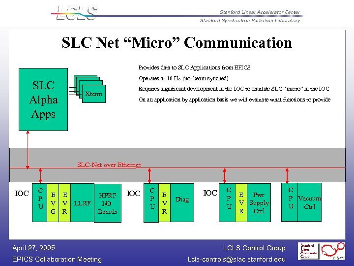 "SLC Net ""Micro"" Communication Provides data to SLC Applications from EPICS SLC Alpha Apps"