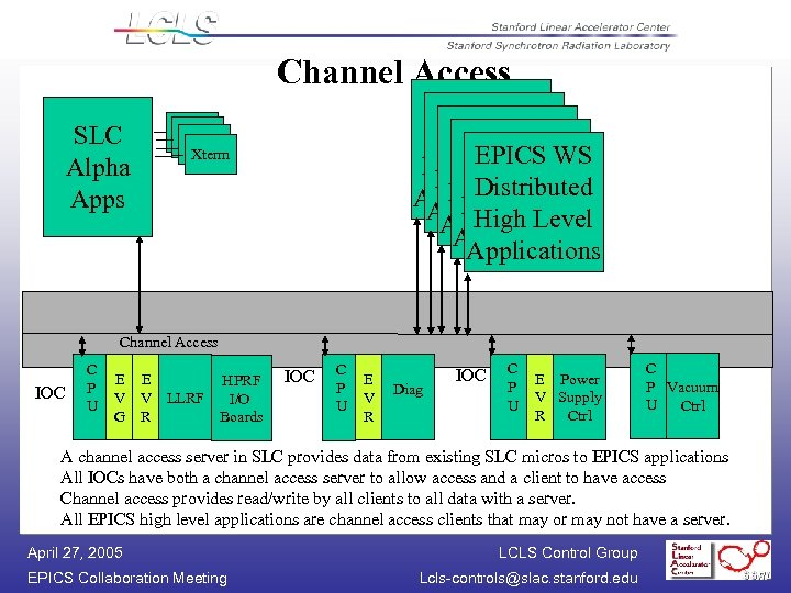 Channel Access SLC Alpha Apps EPICS W/S WS EPICS W/S Distributed Applications Distributed Applications