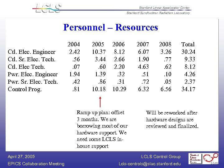 Personnel – Resources Ctl. Elec. Engineer Ctl. Sr. Elec. Tech. Ctl. Elec Tech. Pwr.