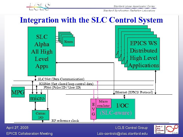 Integration with the SLC Control System SLC Alpha All High Level Apps MPG EPICS