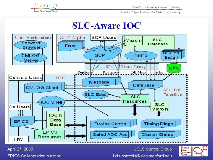 SLC-Aware IOC April 27, 2005 EPICS Collaboration Meeting LCLS Control Group Lcls-controls@slac. stanford. edu