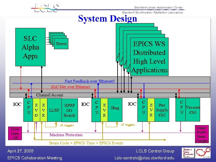 System Design SLC Alpha Apps EPICS W/S WS EPICS W/S Distributed Applications Distributed Applications