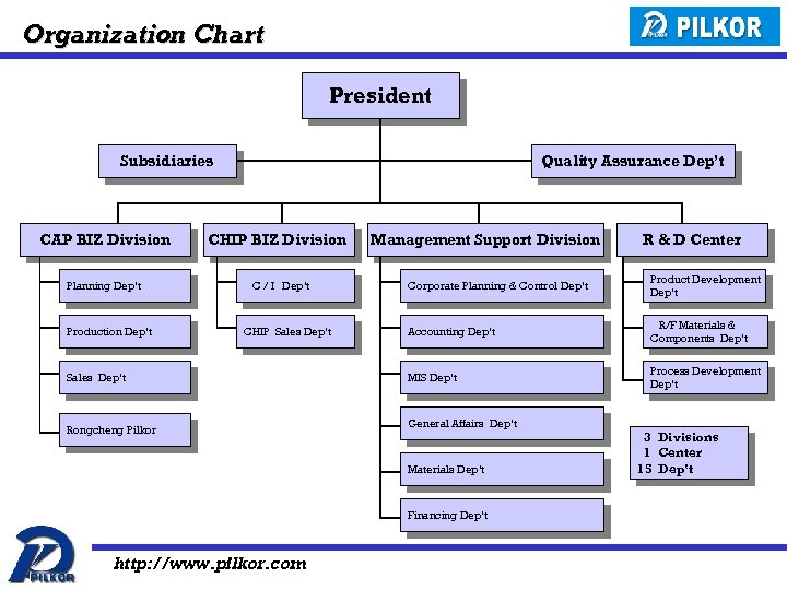 Organization Chart President Subsidiaries CAP BIZ Division Planning Dep't Production Dep't Quality Assurance Dep't