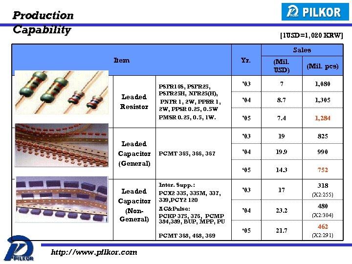 Production Capability [1 USD=1, 020 KRW] Sales Item Leaded Resistor Yr. PCMT 365, 366,