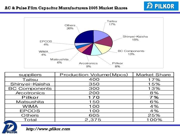 AC & Pulse Film Capacitor Manufacturers 2005 Market Shares http: //www. pilkor. com