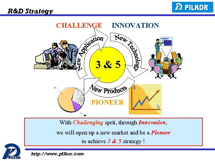 R&D Strategy CHALLENGE INNOVATION 3&5 PIONEER With Challenging sprit, through Innovation, we will open