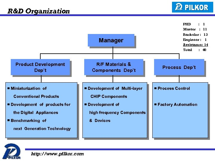 R&D Organization Manager Product Development Dep't ▣ Miniaturization of Conventional Products ▣ Development of