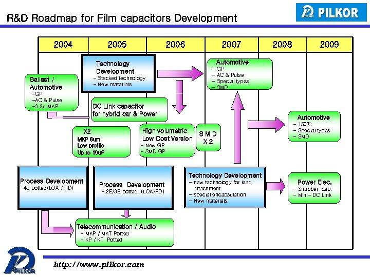 R&D Roadmap for Film capacitors Development 2004 2005 2006 2007 GP AC & Pulse