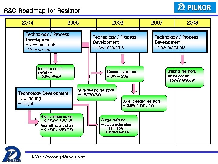 R&D Roadmap for Resistor 2004 2005 Technology / Process Development -New materials -Wire wound