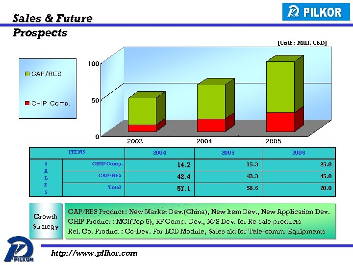 Sales & Future Prospects [Unit : Mill. USD] ITEMS S A L E S