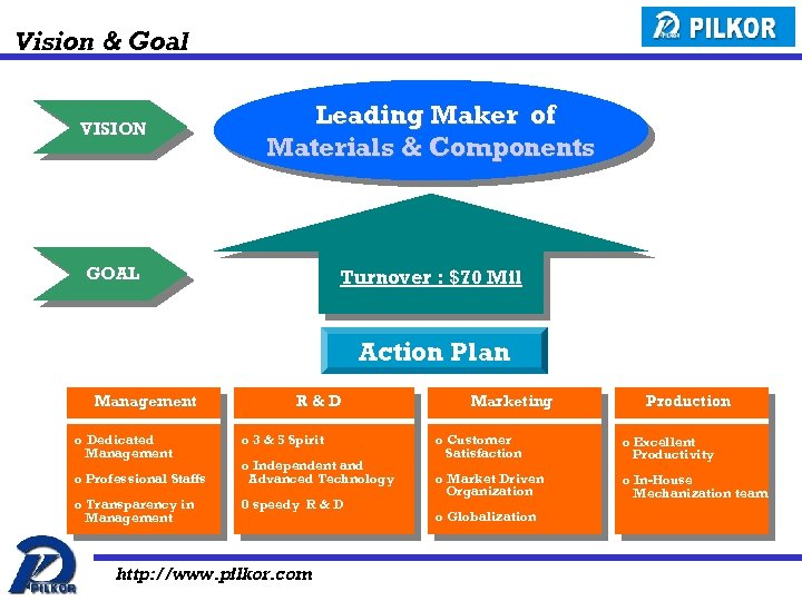 Vision & Goal VISION Leading Maker of Materials & Components GOAL Turnover : $70
