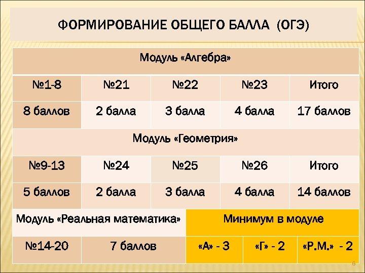 ФОРМИРОВАНИЕ ОБЩЕГО БАЛЛА (ОГЭ) Модуль «Алгебра» № 1 -8 № 21 № 22 №