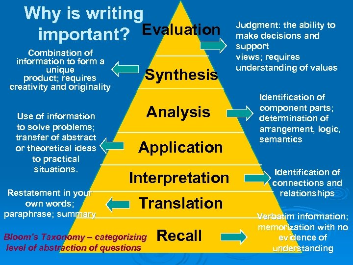 Why is writing important? Evaluation Combination of information to form a unique product; requires