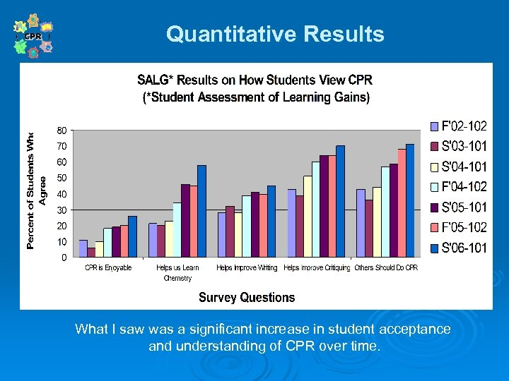 Quantitative Results Quantitative What I saw was a significant increase in student acceptance and