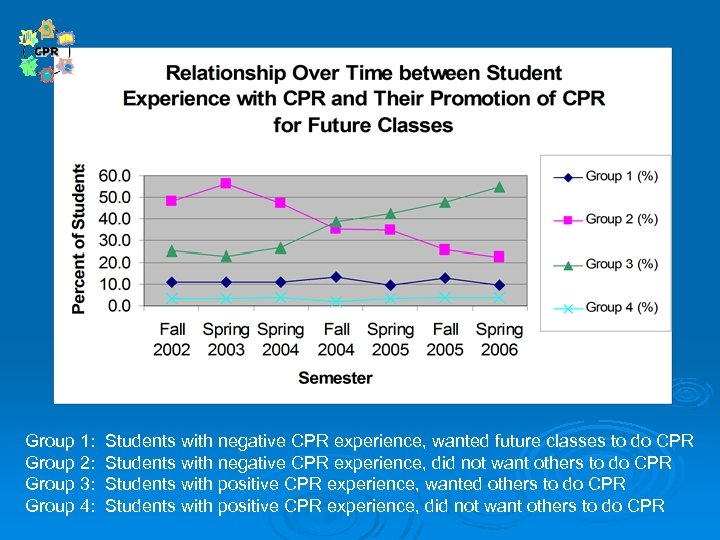 Group 1: Students with negative CPR experience, wanted future classes to do CPR Group