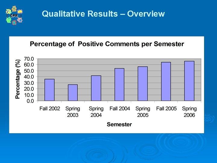 Qualitative Results – Overview Qualitative