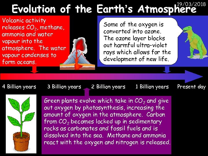19/03/2018 Evolution of the Earth's Atmosphere Volcanic activity releases CO 2, methane, ammonia and