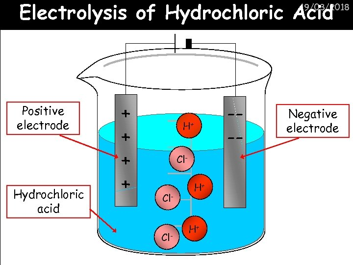 Electrolysis of Hydrochloric Acid 19/03/2018 Positive electrode Hydrochloric acid + + --- H+ Cl-