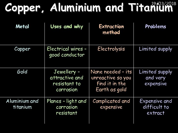 Copper, Aluminium and Titanium 19/03/2018 Metal Uses and why Extraction method Problems Copper Electrical