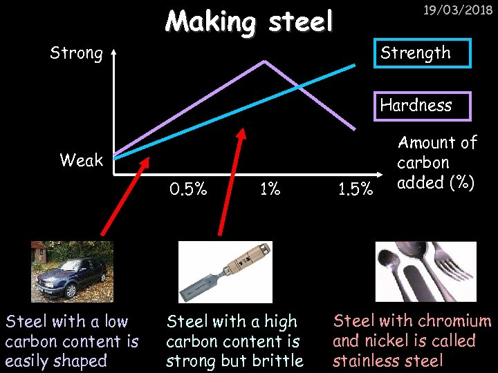 Strong Making steel 19/03/2018 Strength Hardness Weak 0. 5% Steel with a low carbon