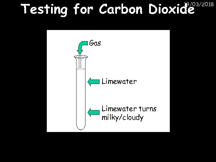 Testing for Carbon Dioxide 19/03/2018 Gas Limewater turns milky/cloudy