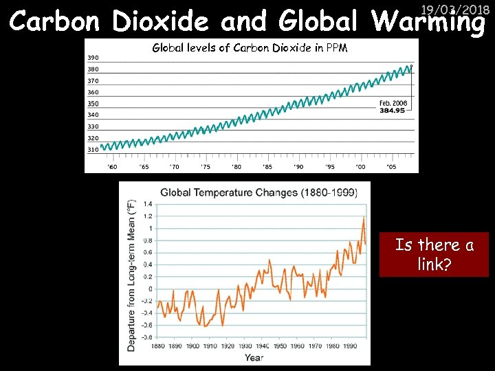 Carbon Dioxide and Global Warming 19/03/2018 Global levels of Carbon Dioxide in PPM Is