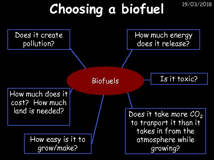 Choosing a biofuel Does it create pollution? How much energy does it release? Biofuels