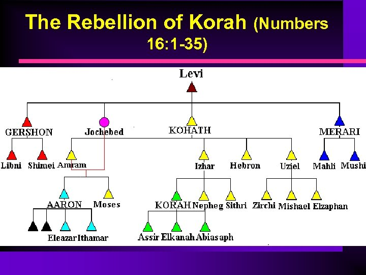 The Rebellion of Korah (Numbers 16: 1 -35) • Korah is joined by Dathan,