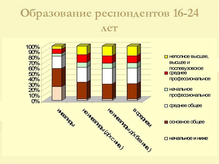 Образование респондентов 16 -24 лет